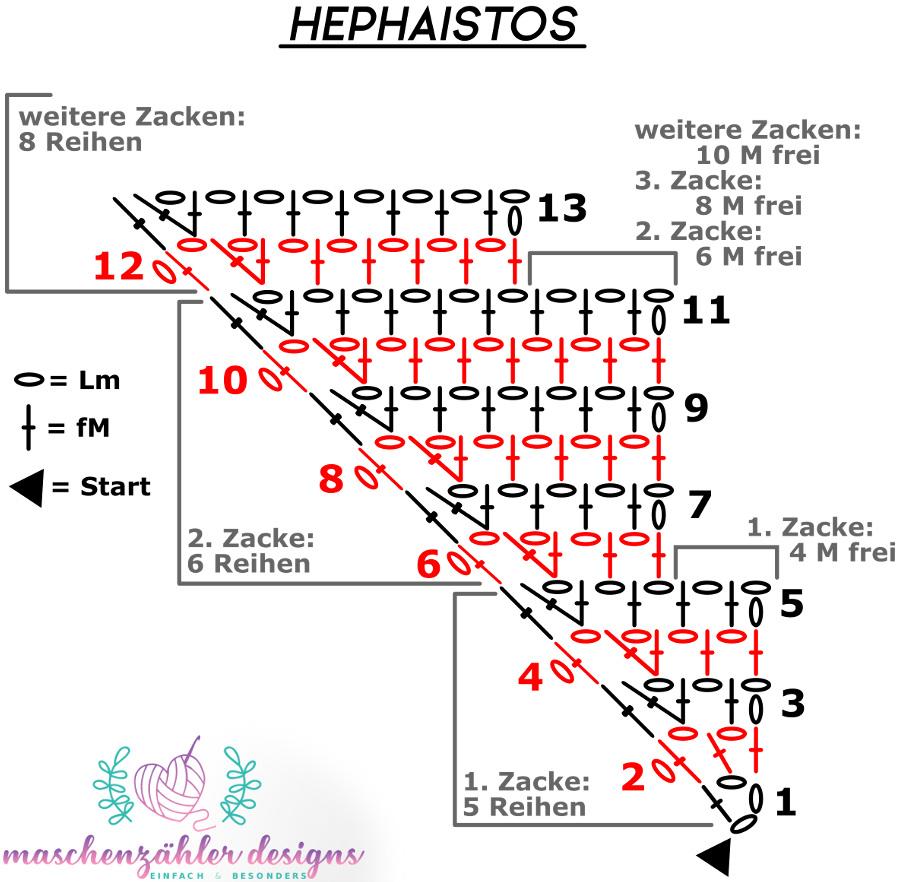 Häkelschrift für den Drachenschwanz Hephaistos