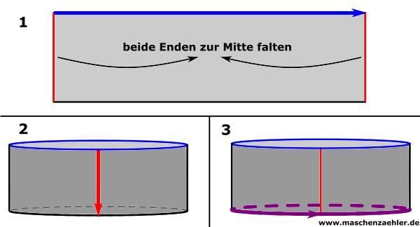 Phlegethon als Loop - Schemazeichnung