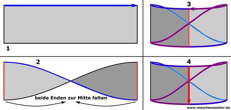 Phlegethon als Moebius - Schemazeichnung