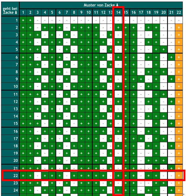 Auszug aus der Vergrößerungstabelle. Die Zeile für Zacke 22 ist rot markiert. Die Spalte für das Muster von Zacke 14 ist ebenfalls rot markiert. An der Überkreuzung der Markierungen steht ein grünes Pluszeichen.